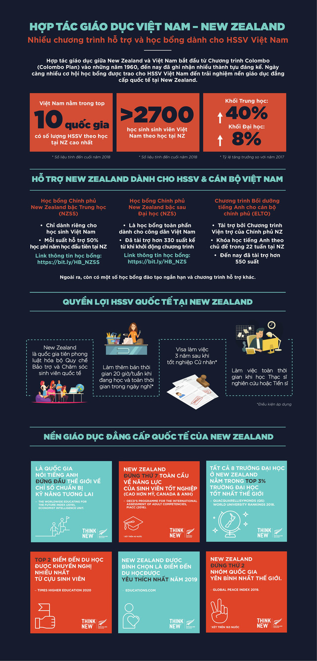 infographic hop tac giao duc nz vn 1595334979356117614098